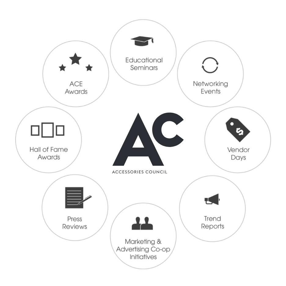 chart of Ac history